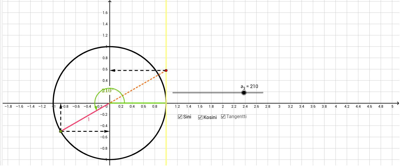 Trigonometrisen funktion (sini/kosini/tangentti) määritelmä yksikköympyrässä Paina Enter aloittaaksesi