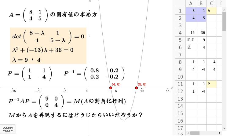 行列の固有値を求めて、対角化行列を作る。