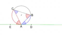 接線と弦のつくる角