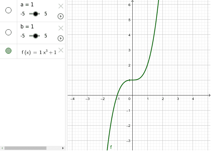 Cubic - by varying the values for a and b, describe what happens to the graph