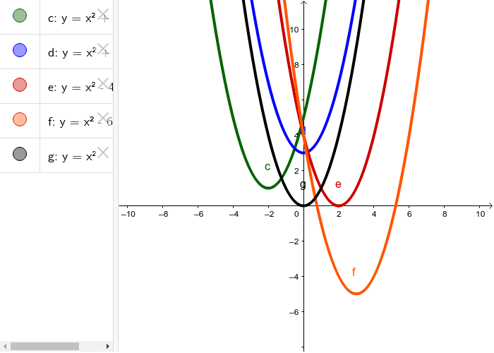 2nd Parabola Graph