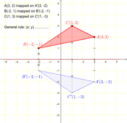 Reflection in the x-axis (triangle)