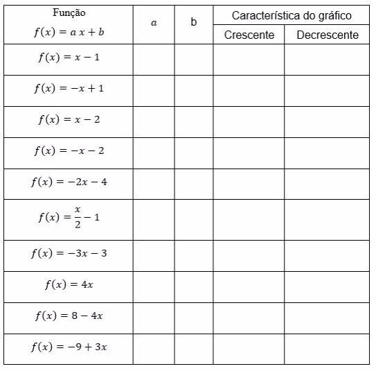 Transcreva a atividade em seu caderno conforma a tabela