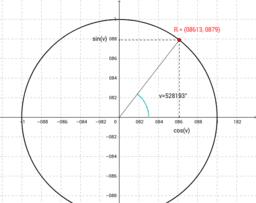 Trigonometriske funktioner i enhedscirklen