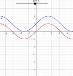 Traslazione verticale di funzioni goniometriche : seno