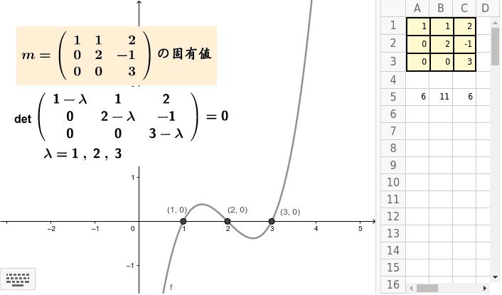 固有方程式の解をグラフから求めた。したがって実数しか求められない。