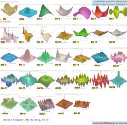 z = f(x,y) Oberflächen GG5 Bildergalerie-Kurvenschichtung