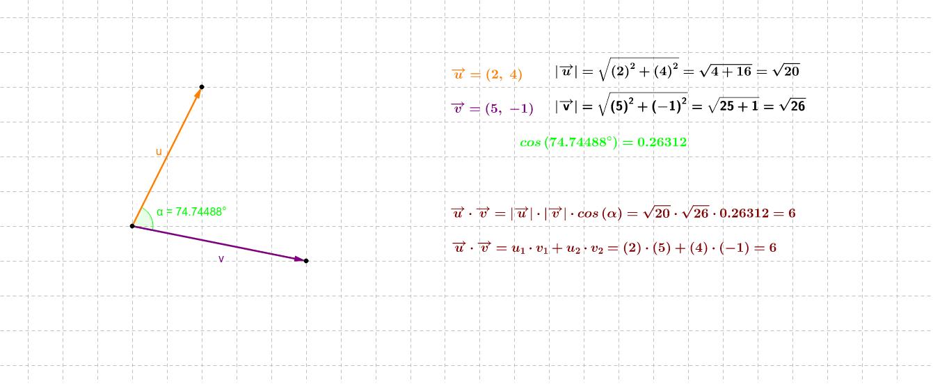 Mueve los extremos de los vectores u y v para comprobar cómo varía su producto escalar. Comprueba que el producto escalar de dos vectores perpendiculares es siempre cero.