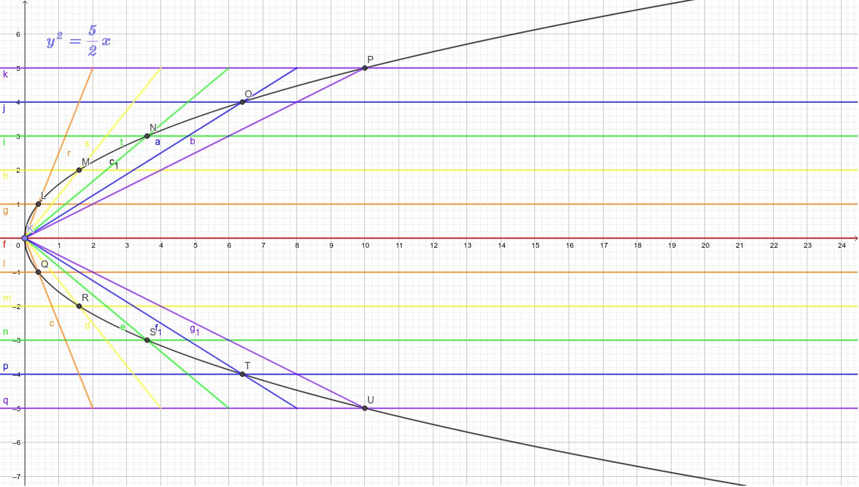 拋物線3--平行四邊形法
