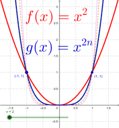 f(x)=x raised to the evens