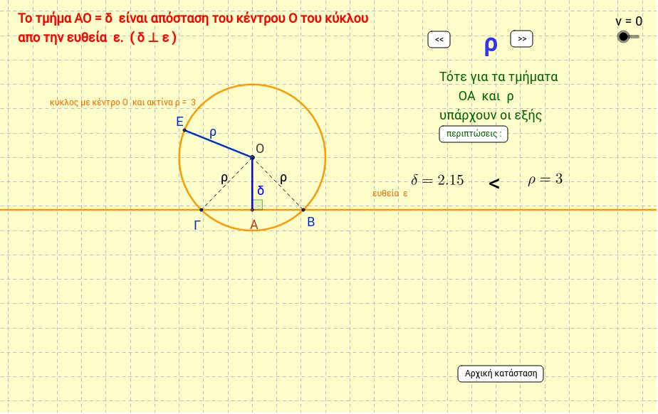 Σχετικές θέσεις ευθείας και κύκλoυ