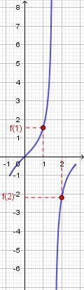 La derivata della funzione in figura è positiva in ogni punto, dato che la funzione in ogni punto è inclinata verso l'alto.   Tuttavia la funzione NON è crescente sull'intero intervallo, dato che ad esempio il suo valore in [math]x=2[/math] è MINORE del suo valore in [math]x=1[/math]. Si può intuire che la causa del problema sia la presenza della discontinuità, in questo caso di punto all'infinito.