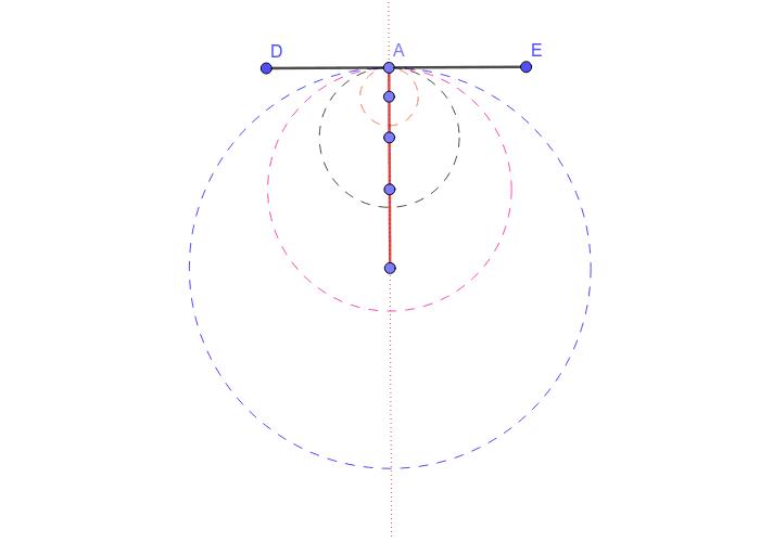 Tangentes a una recta en un punto dado.