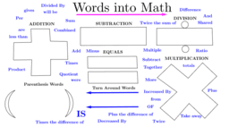 Words into Math
