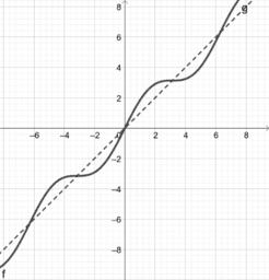 漸近線y= sinx
