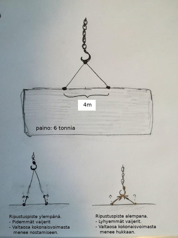 Kuva 2:  Piirros  tehtävän tilanteesta.