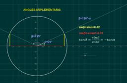 Raons trigonomètriques d'angles suplementaris