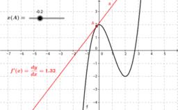 Ableitungsfunktion einer Polynomfunktion 3. Grades