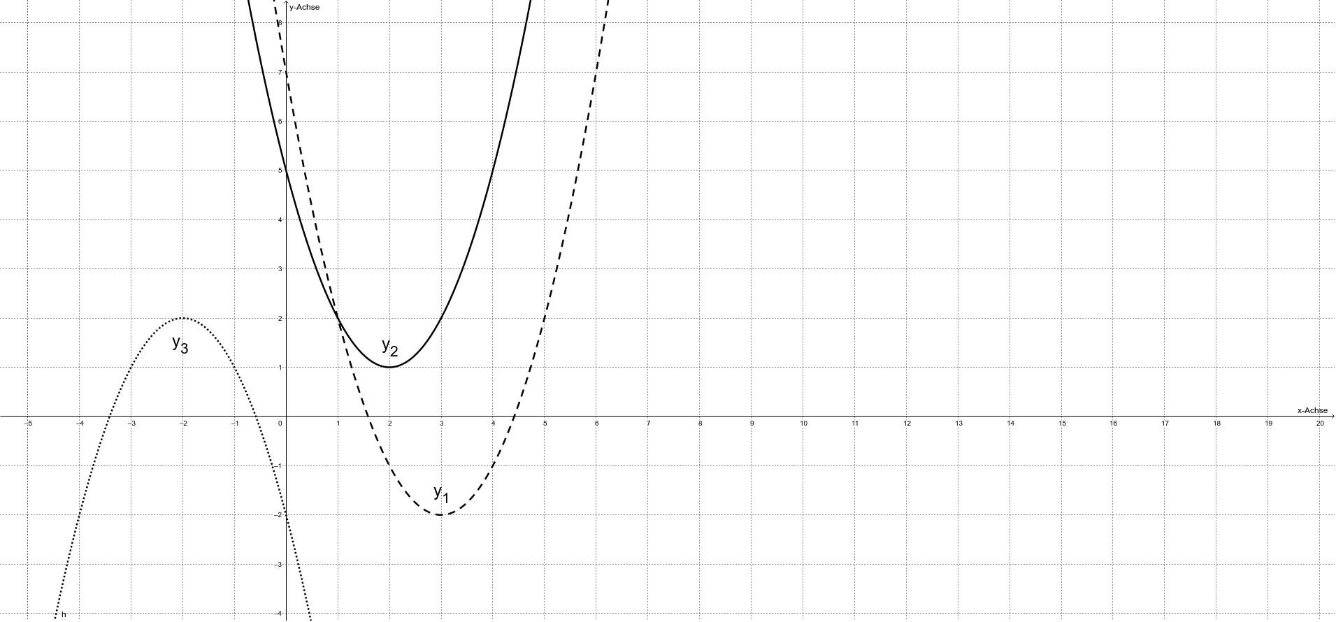 Gib den Scheitelpunkt S und die Funktionsgleichung zu den Graphen an.