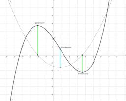 Polynomfunktion'in kopyası