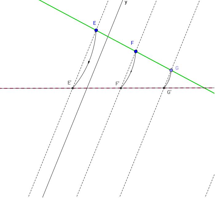 Beeld van een rechte: rechte a niet evenwijdig met projectierichting