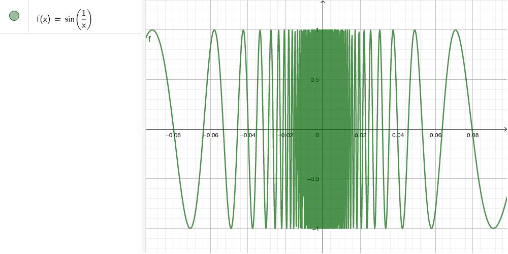 Oszillationsstelle bei der Funktion f(x)=sin(1/x) Drücke die Eingabetaste um die Aktivität zu starten