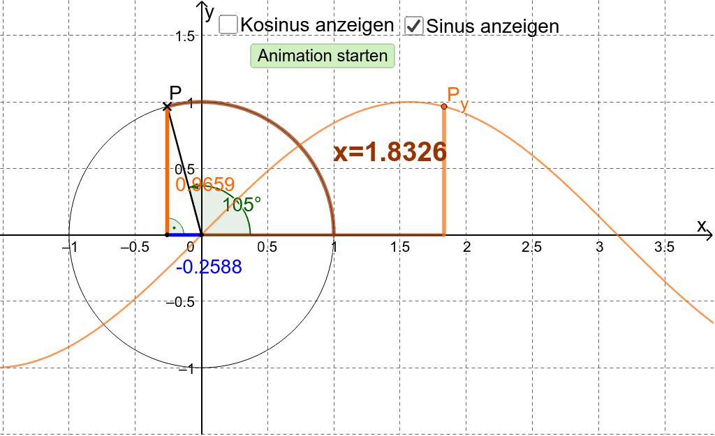 Mache dir mit der folgenden Animation die Definition des Sinus und des Kosinus am Einheitskreis klar. Verstehe auch, wie hieraus das Schaubild entsteht.