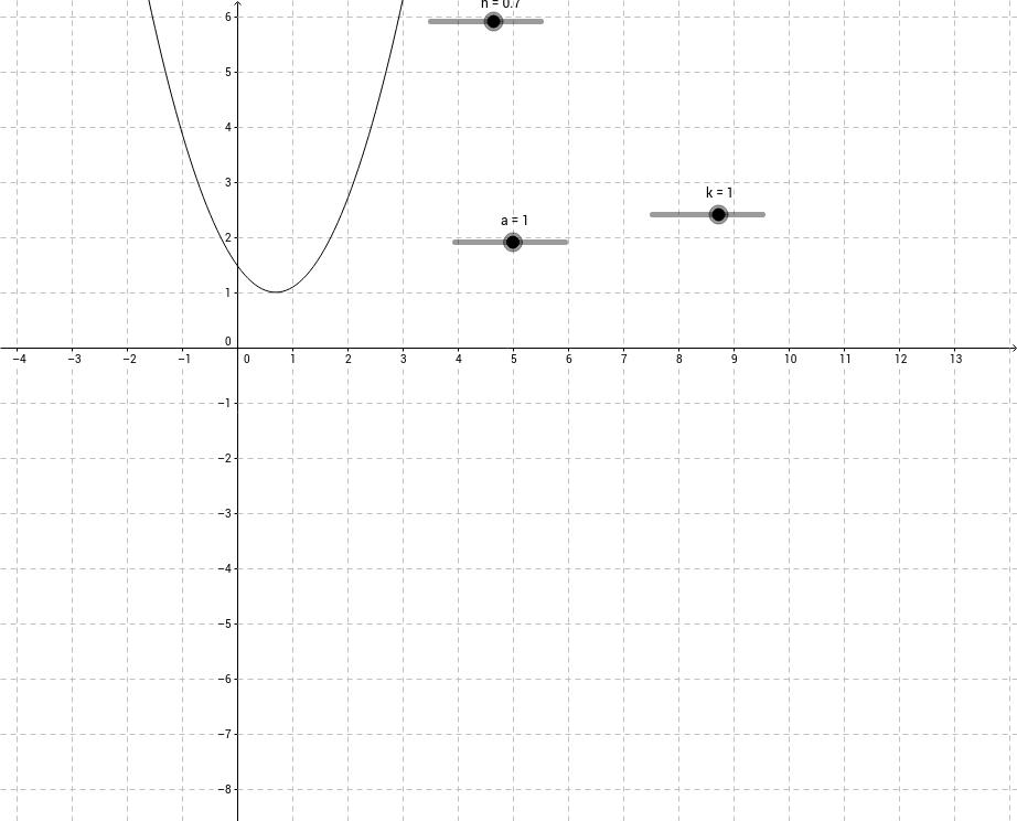 Exploring Parabolas