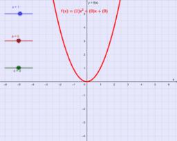 Gráfico de função de 2º grau
