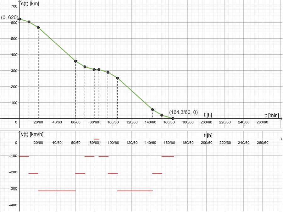 Utiliza este ejemplo para obtener cualquier función afín de la definición realizada a trozos de s(t), o calcular variaciones y acumulaciones.