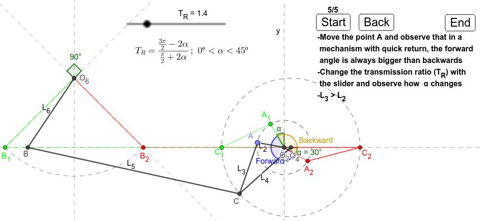 Observe that the forward angle(Blue) is clearly bigger than the backward angle (Brown) Presiona Intro para comenzar la actividad