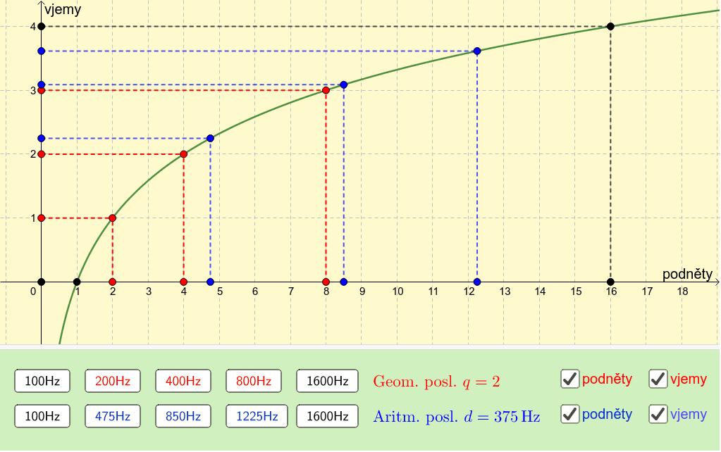 Srovnání aritmetické a geometrické posloupnosti frekvencí Zahajte aktivitu stisknutím klávesy Enter