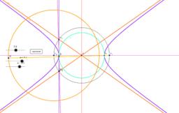 Hyperbola - obálka tečen