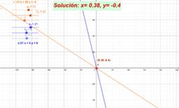 Sistemas de ecuaciones. Método gráfico