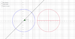 Signos de las razones trigonométricas