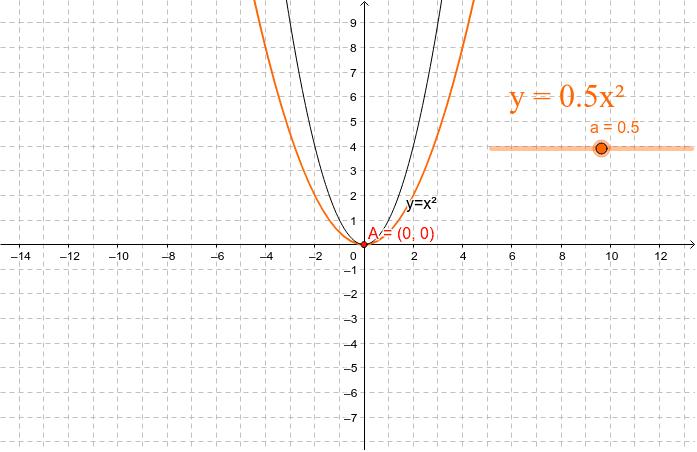 Graph einer quadratischen Funktion mit y = ax²  Drücke die Eingabetaste um die Aktivität zu starten
