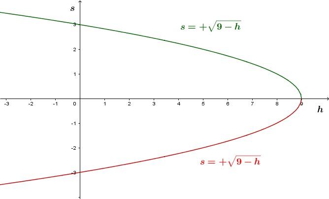 Invertendo l'equazione della funzione si trova una relazione (NON una funzione) che fornisce due possibili risultati: [math]\large{s=\pm\sqrt{9-h}}[/math]