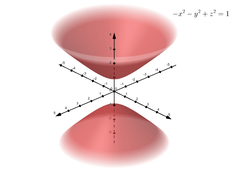 Hyperboloid of Two Sheets Press Enter to start activity