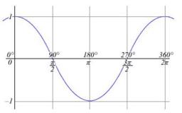 Definice funkce kosinus a její výpočet