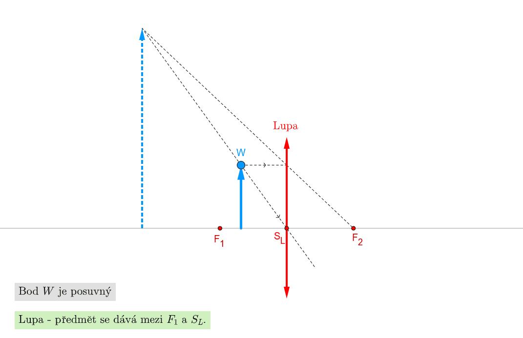 Lupa je spojka s krátkou ohniskovou vzdáleností. Zahajte aktivitu stisknutím klávesy Enter