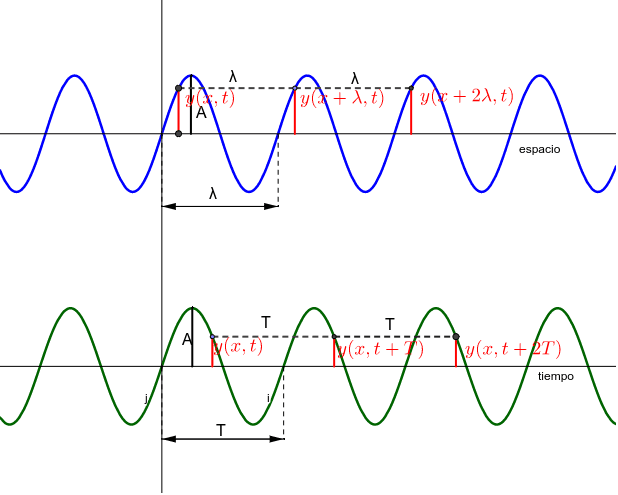 Parámetros de una onda. Las ondas son periódicas en el espacio y en el tiempo. Presiona Intro para comenzar la actividad