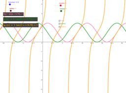 Parameter trigonometrischer Funktionen