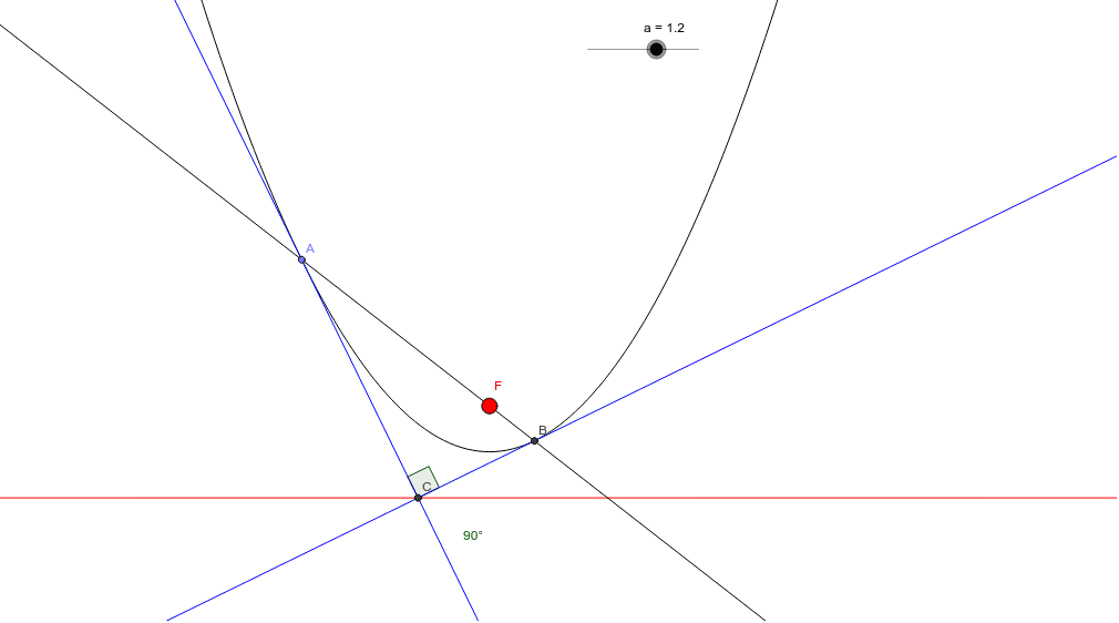Move points A and B and slider a (focal length) to see that tangents to a parabola at the ends of a focal chord meet at right angles at the directrix.