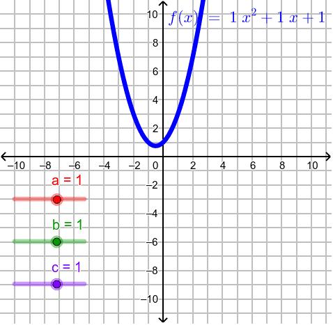Exploring quadratic graphs Press Enter to start activity