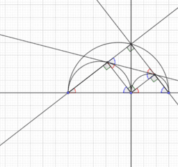 rakende cirkels