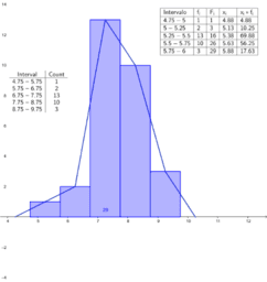 Crear una tabla y un histograma para datos no agrupados