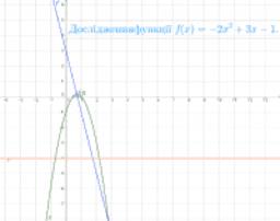 Дослідження функції1