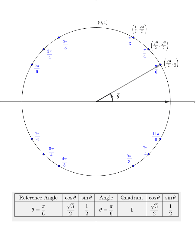 Reference Angles And The Rest Of The Unit Circle