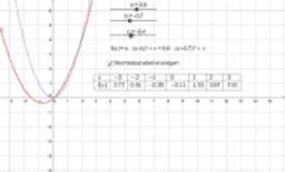 Parabelform: f(x) = (x-b)² + c