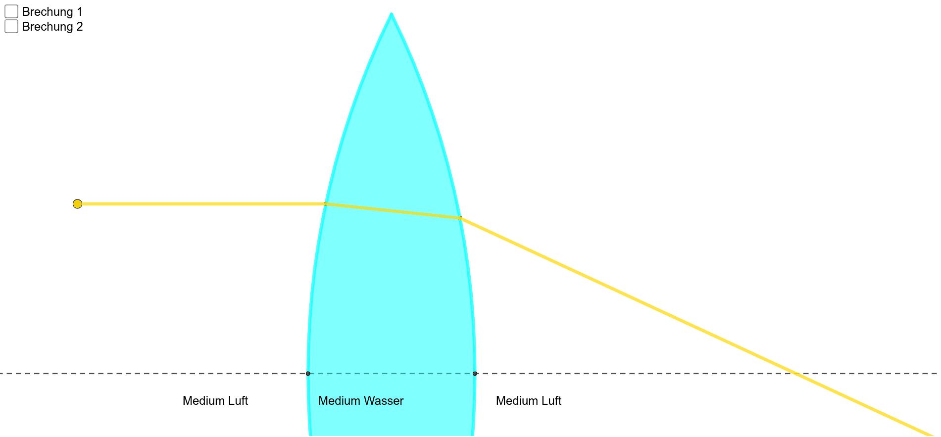 Bewege den gelben Punkt Drücke die Eingabetaste um die Aktivität zu starten